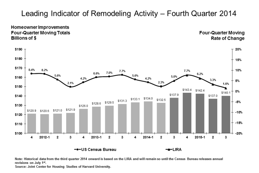 2014 Remodeling Activity Indicator - US Census