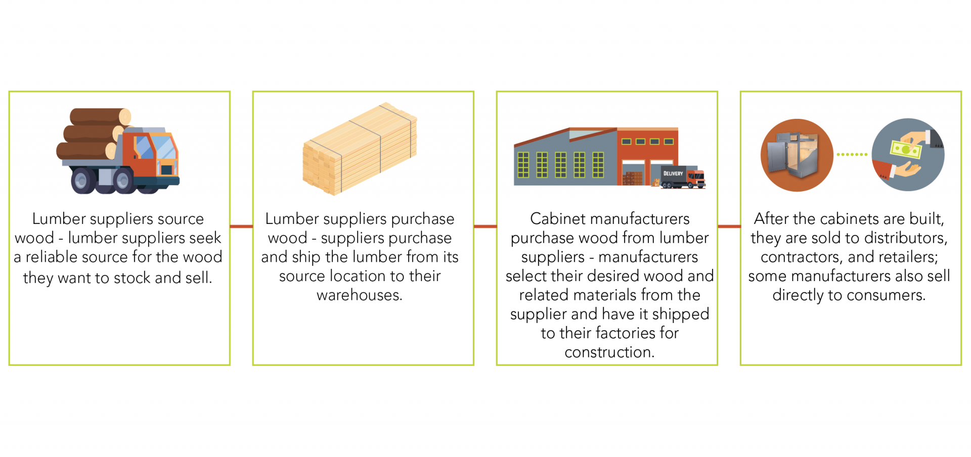 Steps in the supply chain of a kitchen cabinet